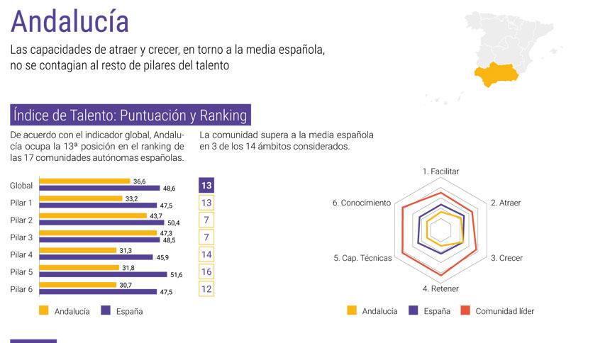 El Mapa del Talento en España 2019