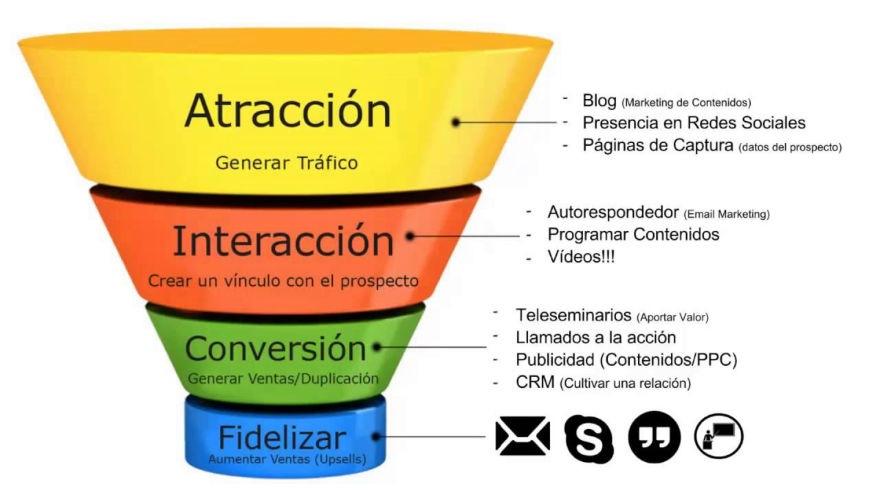 Embudo Marketing despachos